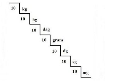 ML Gram